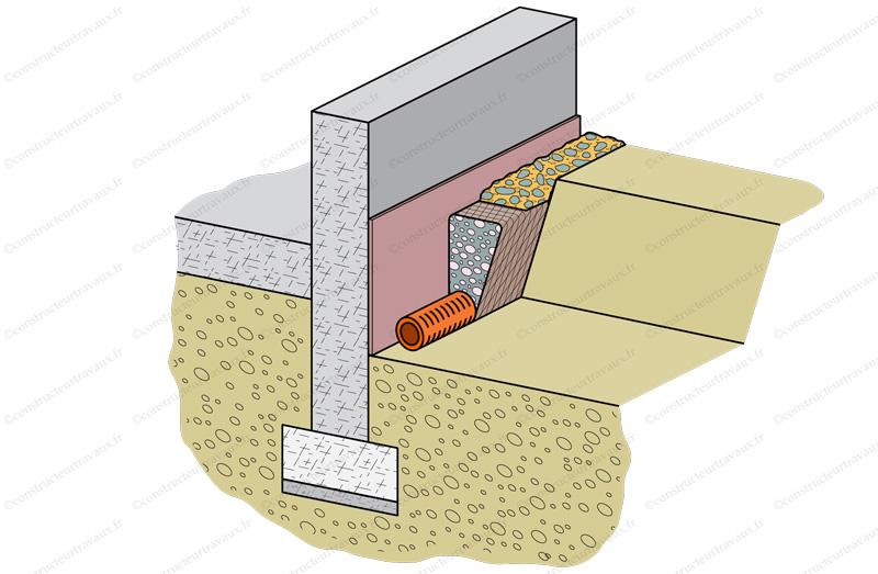 drainage maison drain périphérique