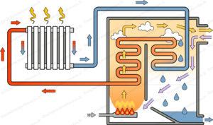 chaudiere condensation