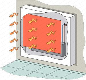radiateur a inertie seche